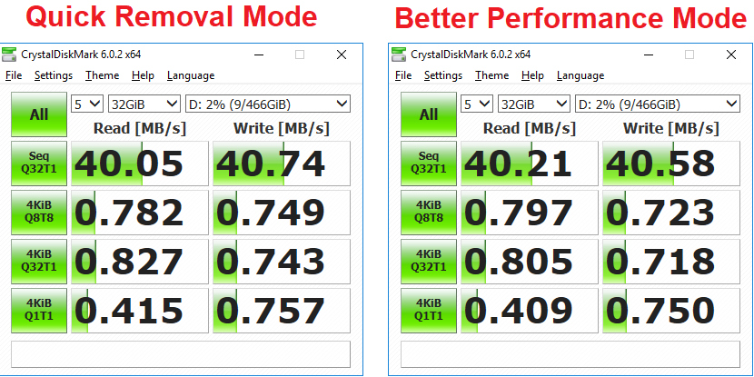 USB Removal Policy Benchmarks - Hard Drive