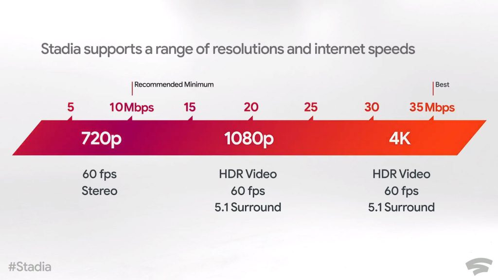 Stadia Speed Requirements